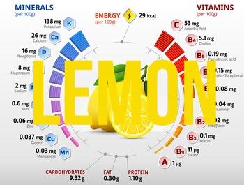 (Lemon) Nutritional information & percentage composition charts
