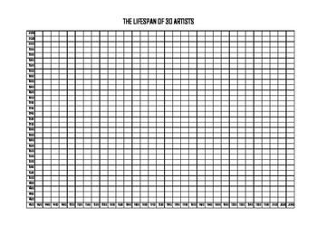 "Art History: ""Lifespan of 30 Artists- Graph"""