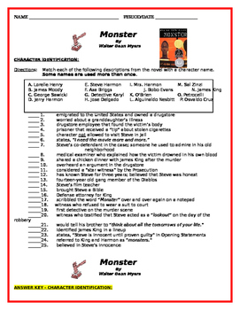 """""""Monster"""" by Walter Dean Myers - Character Matching Review"""