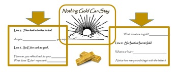 """""""Nothing Gold Can Stay"""" literal & figurative meaning with"""