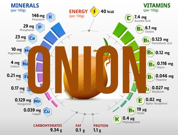 (Onion) Nutritional information & percentage composition charts
