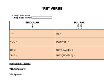 -RE Verb Conjugation - Conjugation Template & Handout