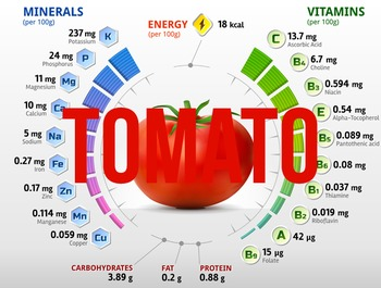 (Tomato)Nutritional information & percentage composition charts