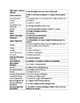 100 Most Frequently Used SAT Words (Word List)