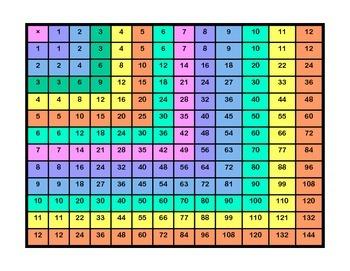 12× Multiplication Table