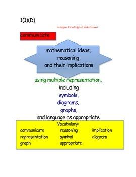 1st Grade New Math TEKS