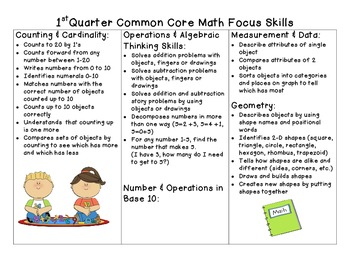 1st Quarter Common Core Math Focu Skills