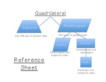 2-5 Quadrilateral Reference Sheet for Math Interactive Journals