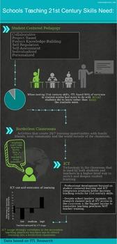 21st Century Skills Infographic