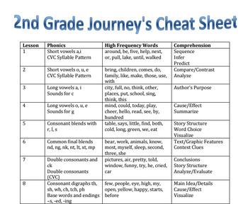 2nd Grade Journey's Cheat Sheet