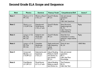 2nd Grade Year Long ELA Scope and Sequence - Common Core