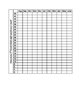 2nd Grade sight word graph