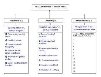 3 Main Parts of the Constitution Notes Organizer