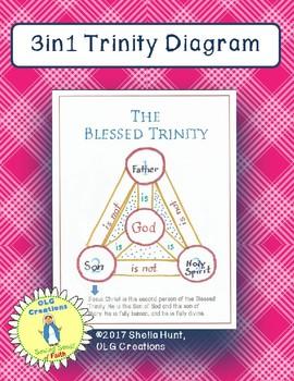 3in1 Trinity Diagram