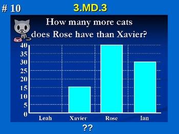 3rd Grade Common Core Math 3 MD.3 Measurement and Data