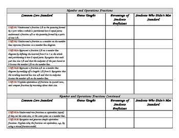 3rd Grade Common Core Math Check List