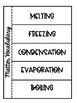 3rd Grade Science Interactive Notebook: Matter