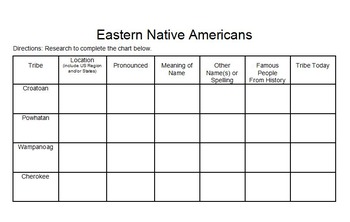 4 Eastern Native American Tribes Research Activity Google