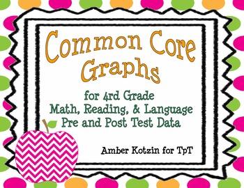 4th Grade Common Core Pre & Post Assessment Math, Reading,