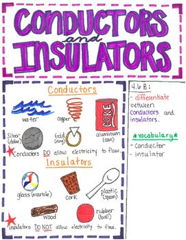 4th Grade Conductors and Insulators