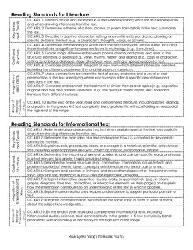 4th Grade ELA Common Core Standards: EASY TO READ FORMAT