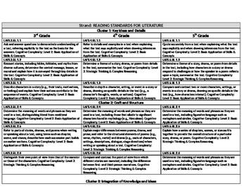 4th Grade Florida ELA Standards Vertical Alignment