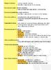 4th Grade Georgia GA Milestones ELA/Grammar Study Guide