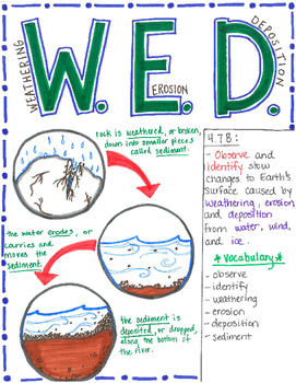 4th Grade Weathering, Erosion, and Deposition
