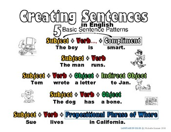 5 Basic Sentence Patterns in English-Advanced Color Coded