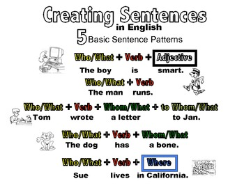 5 Basic Sentence Patterns in English-Basic Color Coded