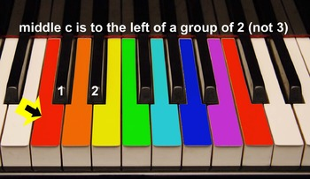 Group 2: Color Coded Easy to Play Kid's  Songs for Keyboar