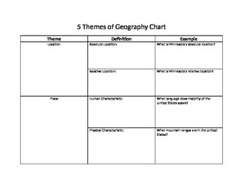 5 Themes of Geography Chart