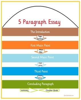 5 paragraph essay worksheets