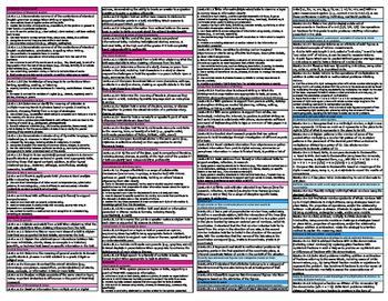 5th Grade Standards Reference Card - Florida Standards