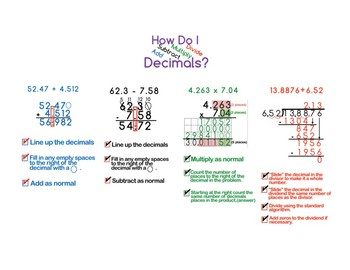 6.NS.3 Add, Subtract, Multiply and Divide Decimals Poster Pieces