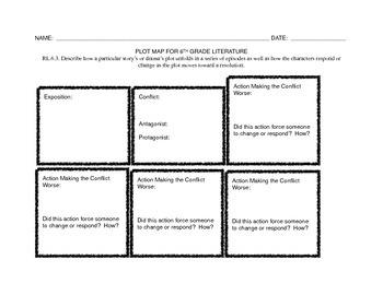 6th Grade Common Core Plot Map Graphic Organizer