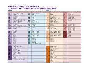 Common Core Standards Everyday Math Cheat Sheet Grade 6