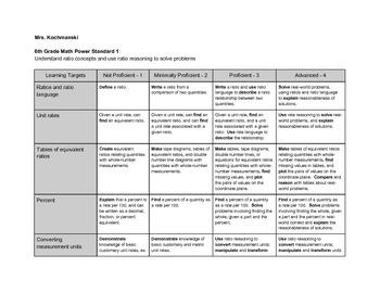 6th Grade Rates and Ratios Relationship CC Math Rubric