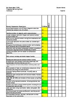6th Grade Texas TEK Data Tracker