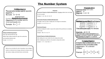 7th Grade Number System Review Poster for Notes