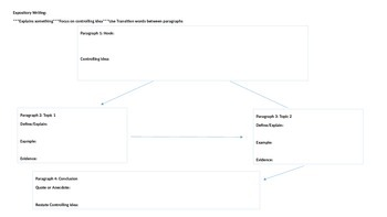 7th Grade STAAR Expository Graphic Organizer
