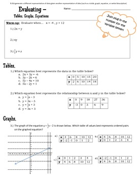 Old 8.4A TEKS Tables, Graphs, Equations