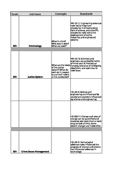 8th Grade Forensic Lesson Plan Outline