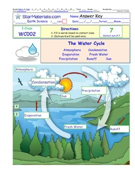 A Differentiated I-Cloze for iPads or Paper - The Water Cy