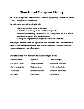A Timeline of European History Project Activity