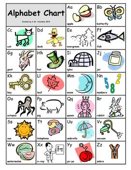 ABC Alphabet Picture Chart