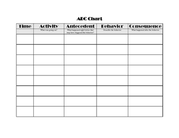 ABC Data Chart for Behavior Plans