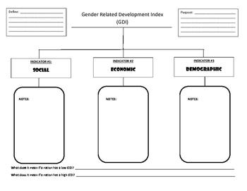 AP Human Geography Guided Notes - HDI & GDI