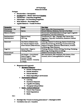 AP Psychology Mnemonic Devices and Concepts for Every Chapter