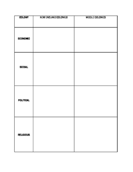 APUSH Colonies Graphic Organizer